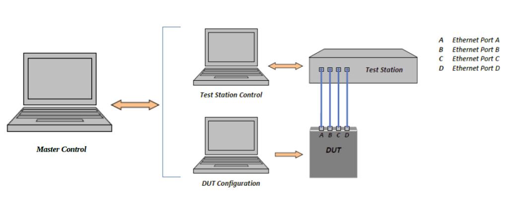 TC11_Test_Setup-1024x430.png