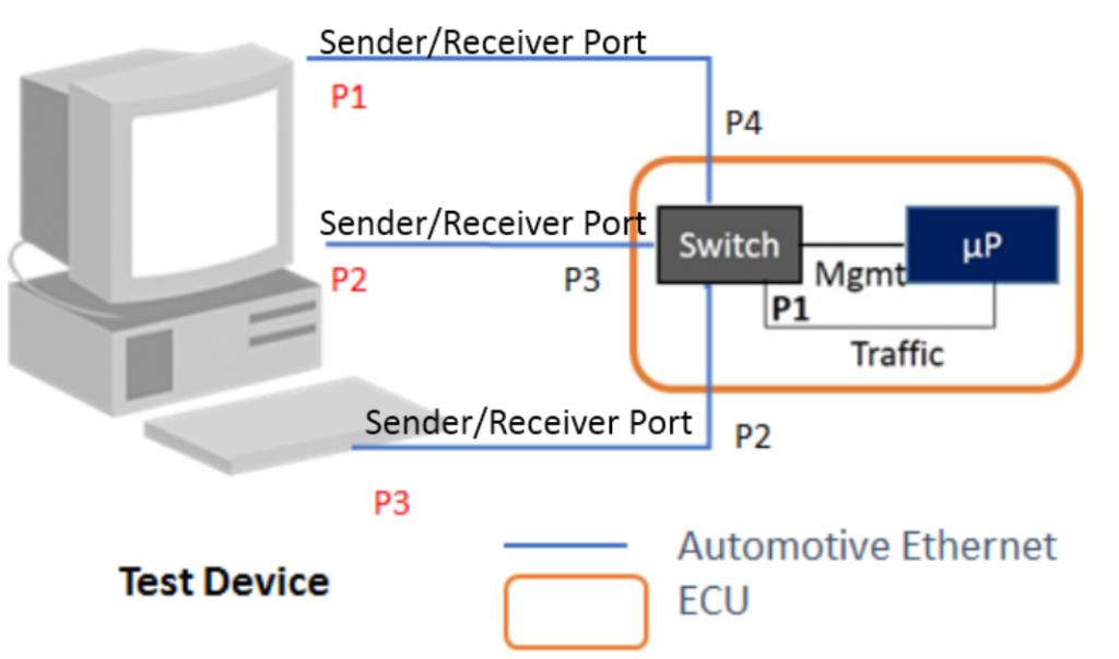 TC8_Test_Setup_AutomotiveEthernet_Datalink_Layer-1024x603.png