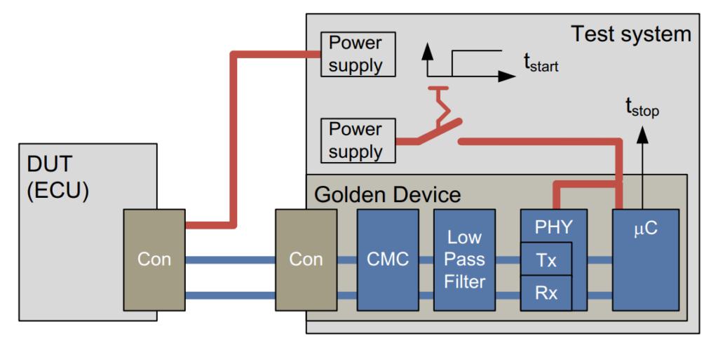TC8_Test_Setup_Automotive_Ethernet_Physical_Layer-1024x489.png