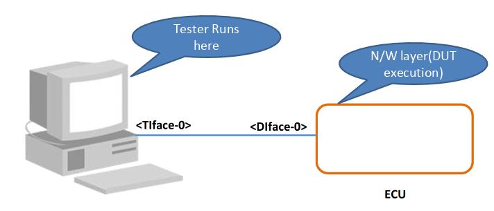 TC8_Test_Setup_TCPIP_Protocol_Family.png